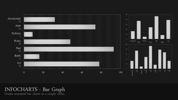 Infocharts Bar Graph